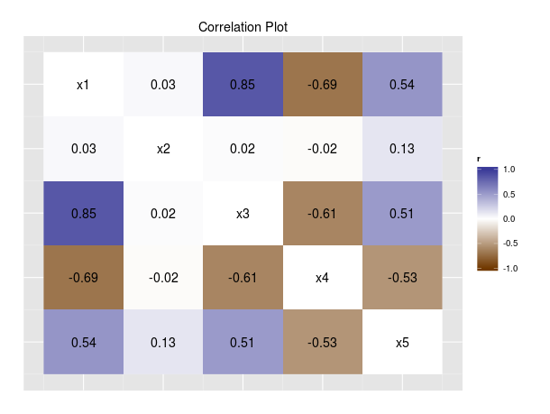 color coded correlation matrix